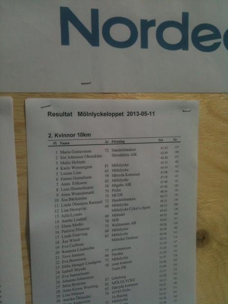 """Resultat  från """"damklass"""" 10 kilometer på MölnlyckeLoppet."""